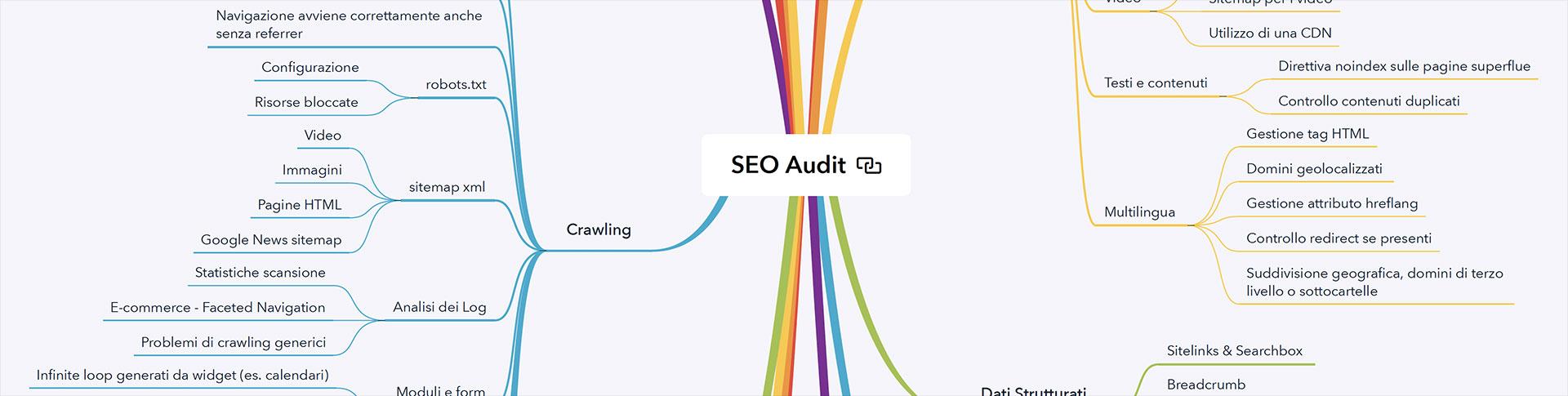 Anteprima della mappa mentale SEO Audit